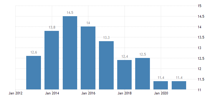 france unemployment rate from 25 to 29 years eurostat data