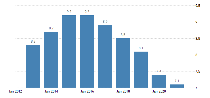 france unemployment rate from 25 to 54 years eurostat data