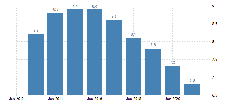 france unemployment rate from 25 to 74 years eurostat data