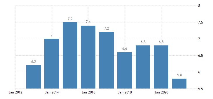 france unemployment rate from 55 to 64 years eurostat data