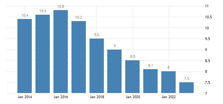 france unemployment rate males eurostat data