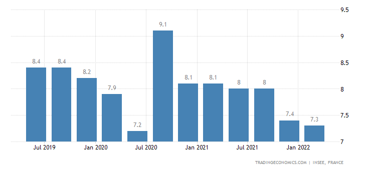 France Unemployment Rate