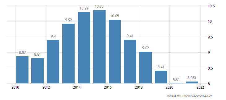 france unemployment total percent of total labor force wb data