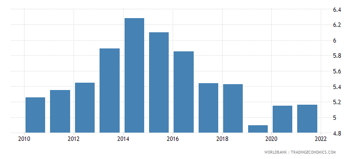 france unemployment with advanced education female wb data