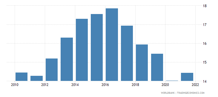 france unemployment with basic education percent of total unemployment wb data