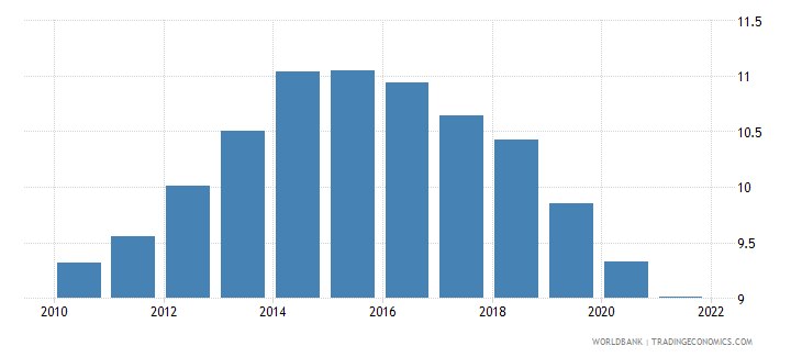 france unemployment with intermediate education female wb data