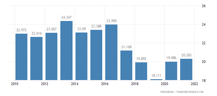 france unemployment youth female percent of female labor force ages 15 24 wb data