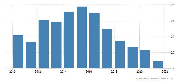 france unemployment youth male percent of male labor force ages 15 24 national estimate wb data