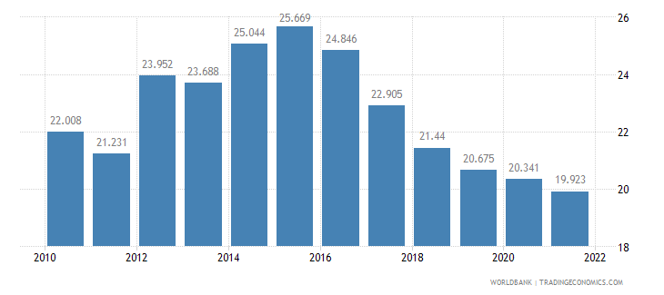 france unemployment youth male percent of male labor force ages 15 24 wb data