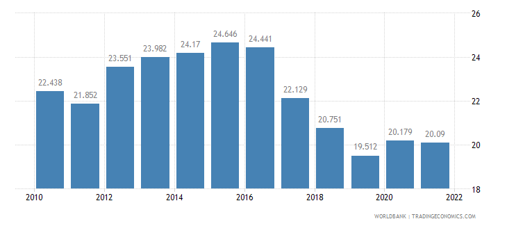 france unemployment youth total percent of total labor force ages 15 24 wb data