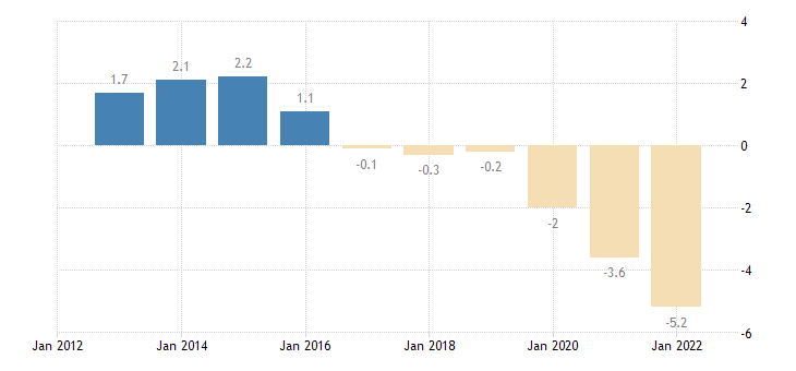 france unit labour cost performance related to the euro area eurostat data