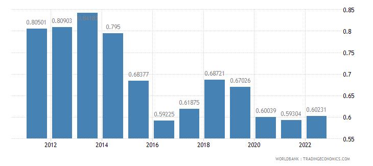 france urban population growth annual percent wb data