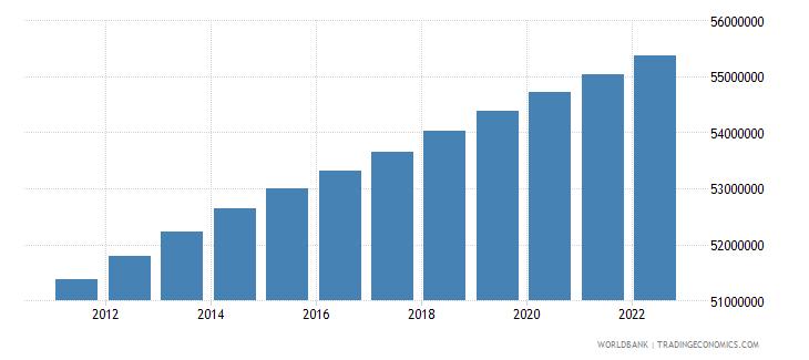 france urban population wb data