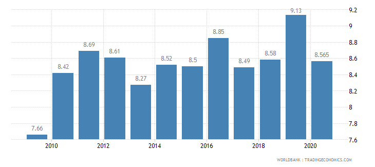 france vulnerable employment male percent of male employment wb data