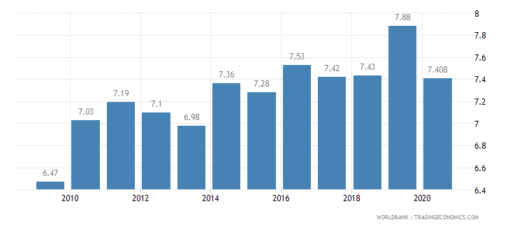france vulnerable employment total percent of total employment wb data