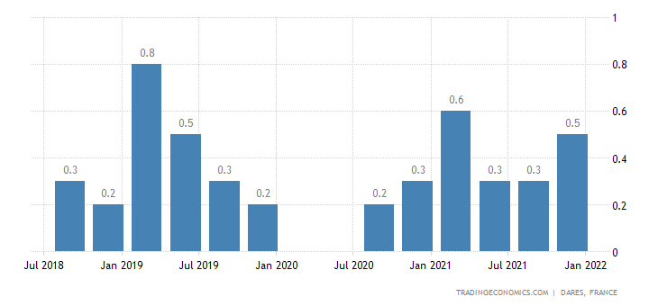 France Monthly Wage Growth QoQ