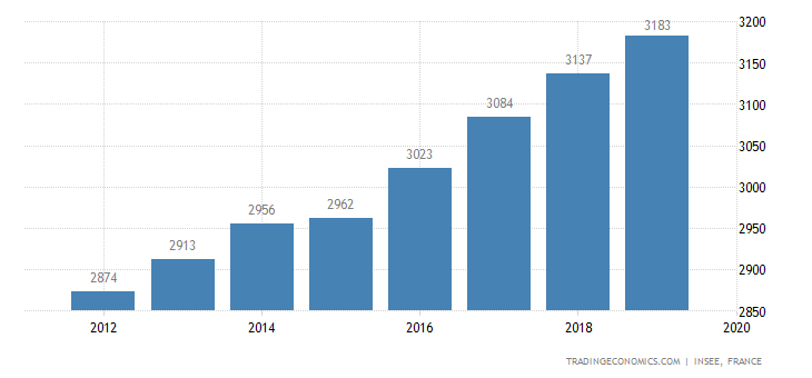 France Average Nominal Monthly Wages