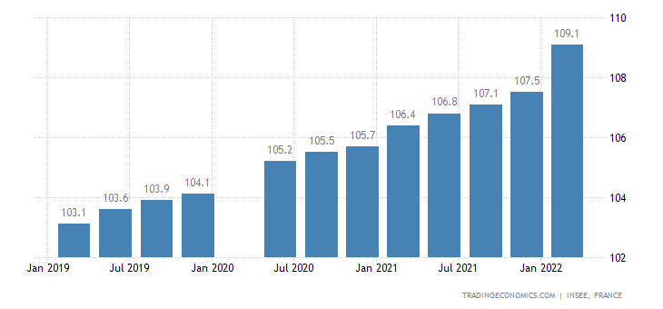 France Hourly Wages in Industry Index