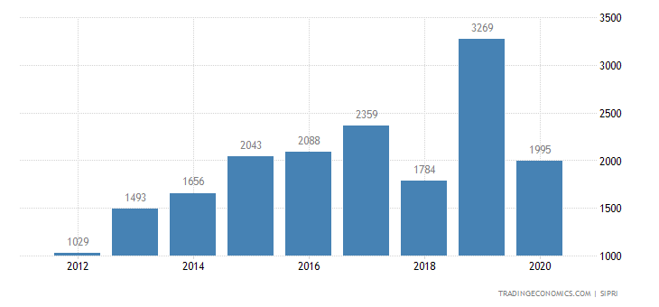 France Weapons Sales