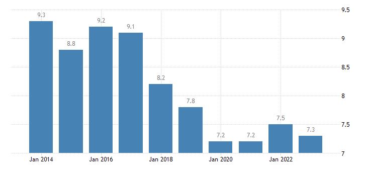 france youth unemployment ratio 15 24 eurostat data