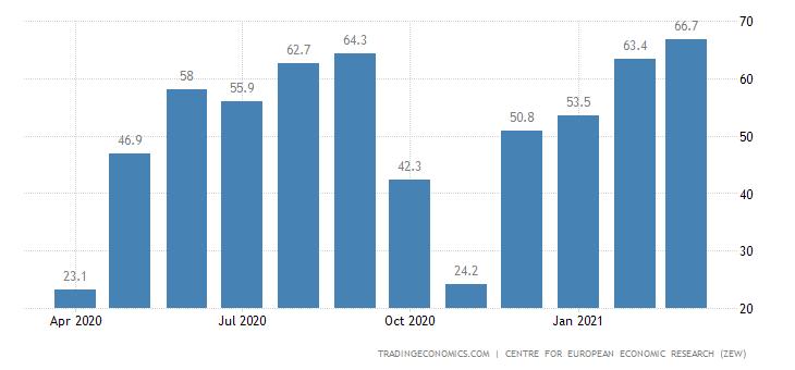 France Zew Economic Sentiment Index