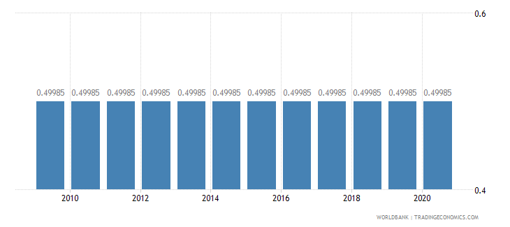 french polynesia adjusted savings education expenditure percent of gni wb data
