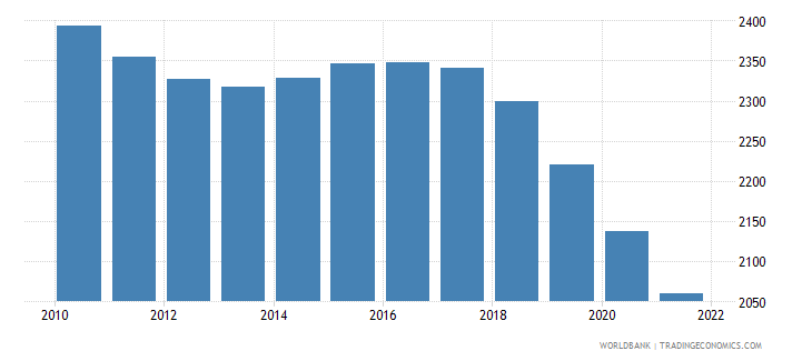 french polynesia age population age 09 male interpolated wb data