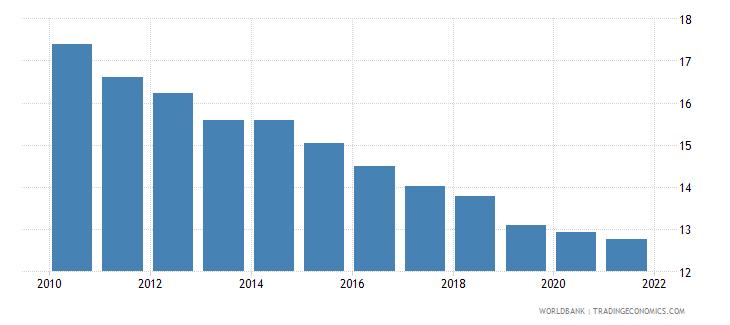 french polynesia birth rate crude per 1 000 people wb data
