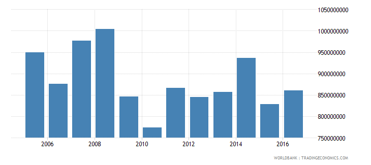french polynesia commercial service exports us dollar wb data