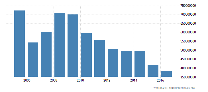 french polynesia commercial service imports us dollar wb data