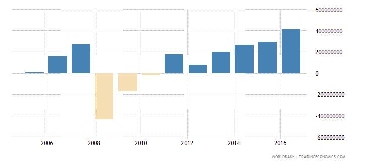 french polynesia current account balance bop us dollar wb data