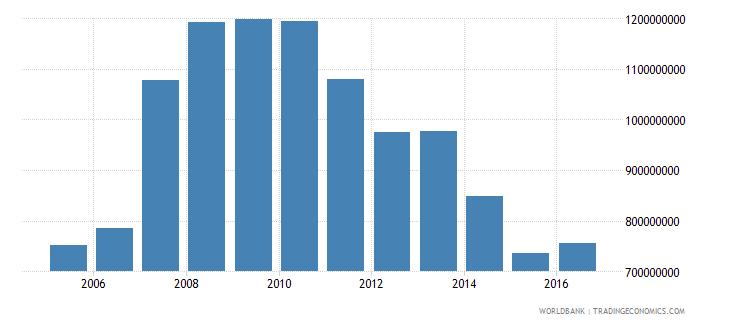french polynesia current transfers receipts bop us dollar wb data