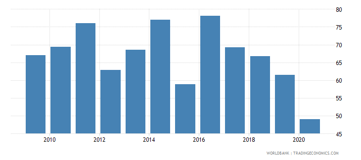 french polynesia export value index 2000  100 wb data