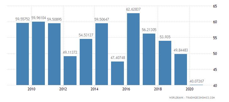 french polynesia export volume index 2000  100 wb data