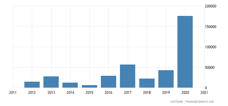 french polynesia exports mineral fuels oils distillation products