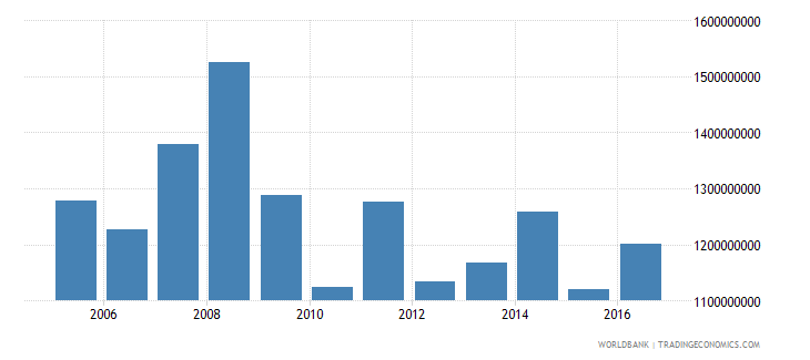 french polynesia exports of goods and services bop us dollar wb data