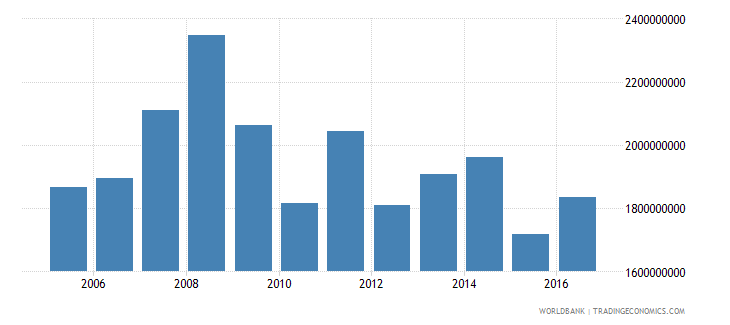 french polynesia exports of goods services and income bop us dollar wb data