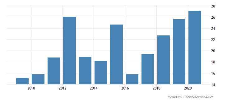 french polynesia food exports percent of merchandise exports wb data