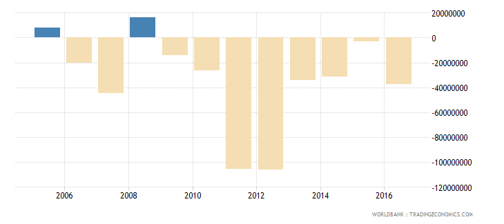 french polynesia foreign direct investment net bop us dollar wb data