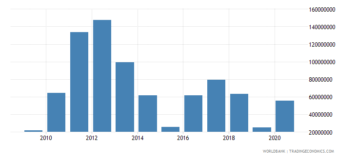 french polynesia foreign direct investment net inflows bop us dollar wb data