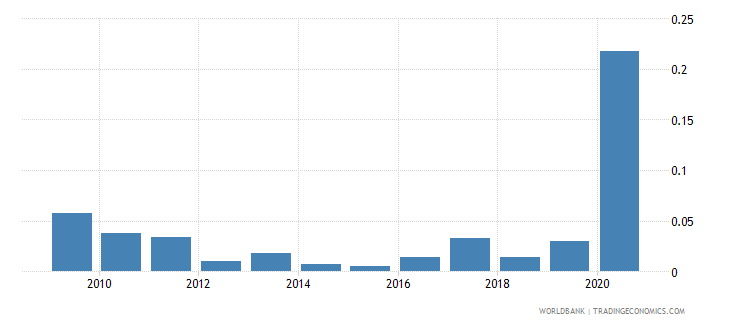 french polynesia fuel exports percent of merchandise exports wb data