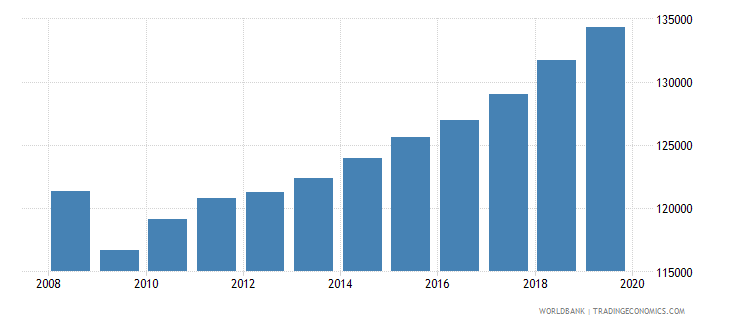french polynesia gdp per person employed constant 1990 ppp $ wb data