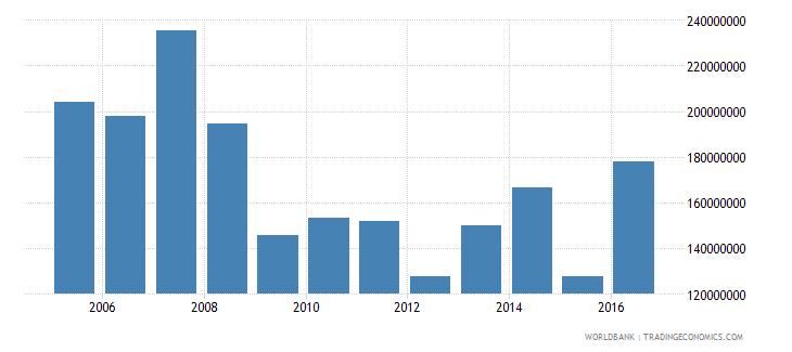 french polynesia goods exports bop us dollar wb data