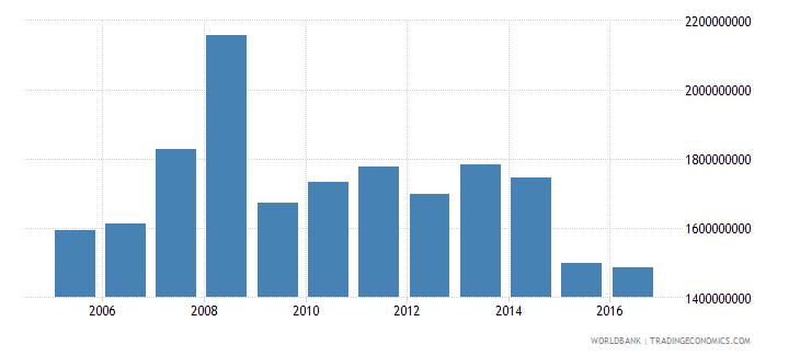 french polynesia goods imports bop us dollar wb data