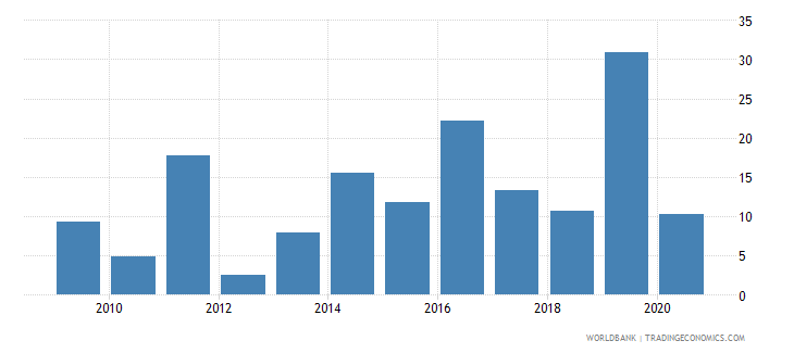 french polynesia high technology exports percent of manufactured exports wb data