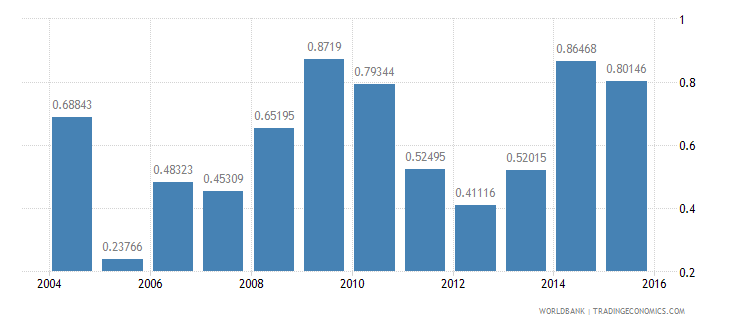 french polynesia ict goods exports percent of total goods exports wb data
