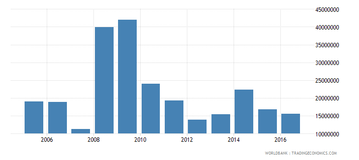 french polynesia ict service exports bop us dollar wb data
