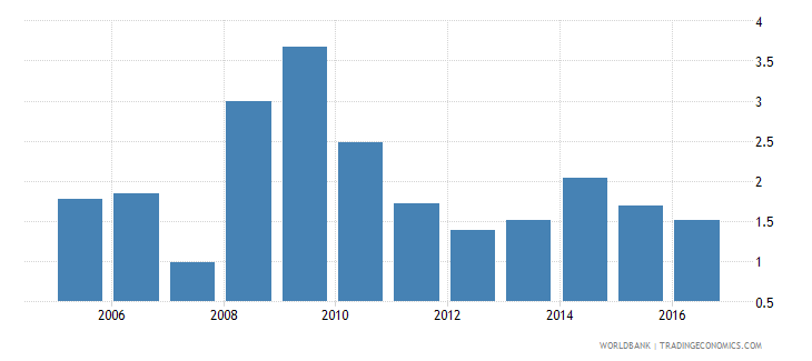 french polynesia ict service exports percent of service exports bop wb data