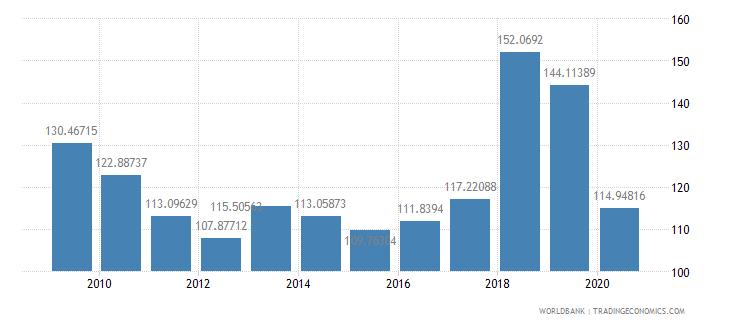 french polynesia import volume index 2000  100 wb data