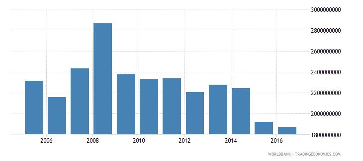 french polynesia imports of goods and services bop us dollar wb data